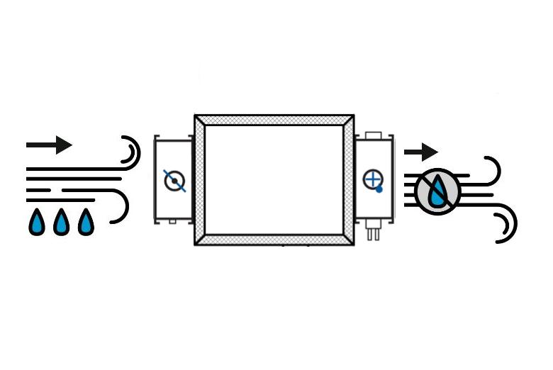 Вентиляционные установки с осушителем воздуха для квартиры